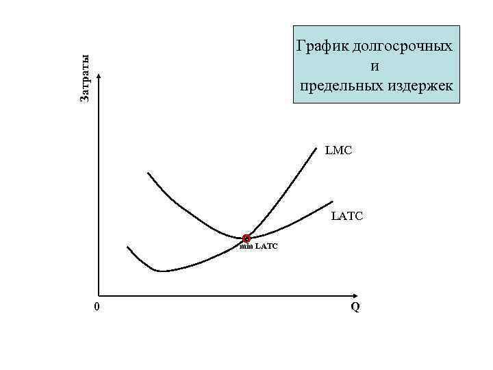 Затраты График долгосрочных и предельных издержек LMC LATC min LATC 0 Q