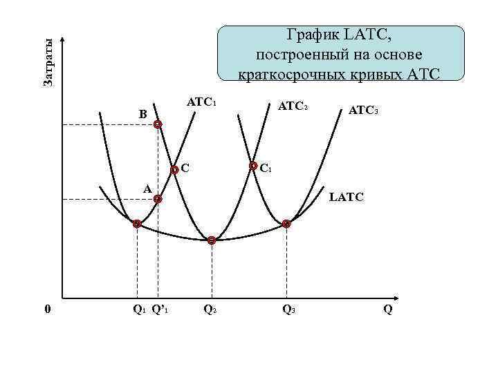 Затраты График LATC, построенный на основе краткосрочных кривых ATC B ATC 1 C ATC