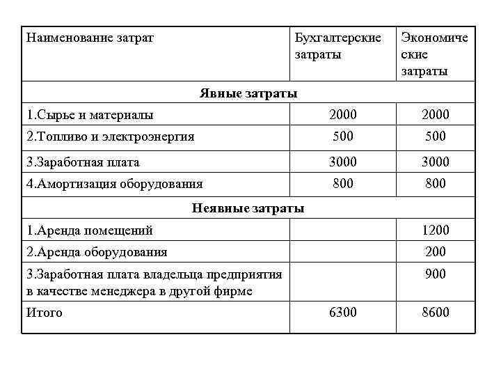 Наименование затрат Бухгалтерские затраты Экономиче ские затраты Явные затраты 1. Сырье и материалы 2000