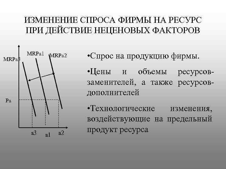 ИЗМЕНЕНИЕ СПРОСА ФИРМЫ НА РЕСУРС ПРИ ДЕЙСТВИЕ НЕЦЕНОВЫХ ФАКТОРОВ MRPa 3 MRPa 1 MRPa