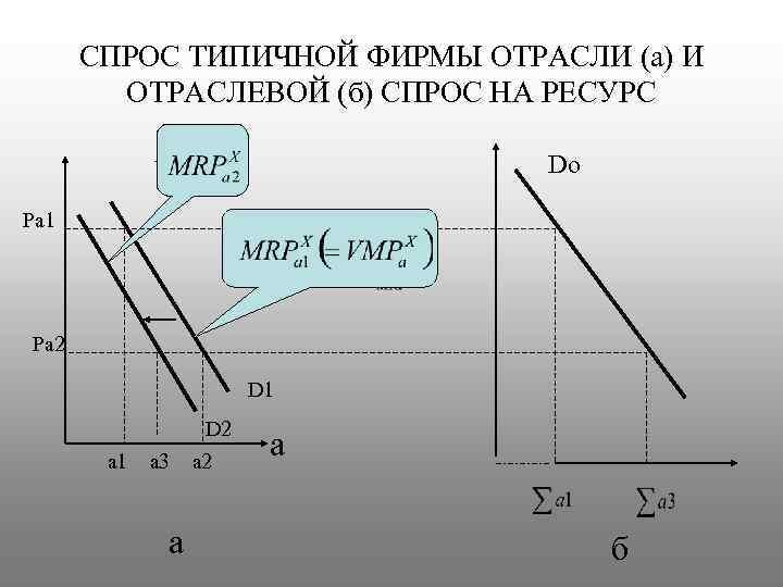 СПРОС ТИПИЧНОЙ ФИРМЫ ОТРАСЛИ (а) И ОТРАСЛЕВОЙ (б) СПРОС НА РЕСУРС Do Ра 1