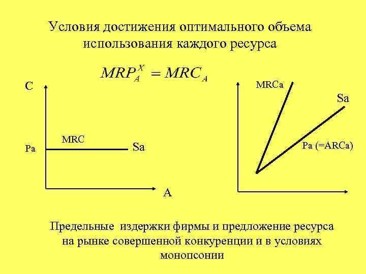 Условия достижения оптимального объема использования каждого ресурса MRCa C Pa Sa MRC Pa (=ARCa)