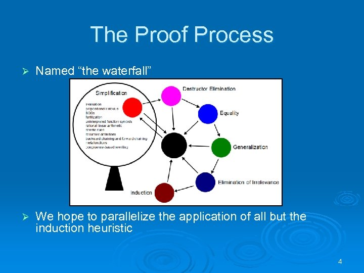 "The Proof Process Ø Named ""the waterfall"" Ø We hope to parallelize the application"
