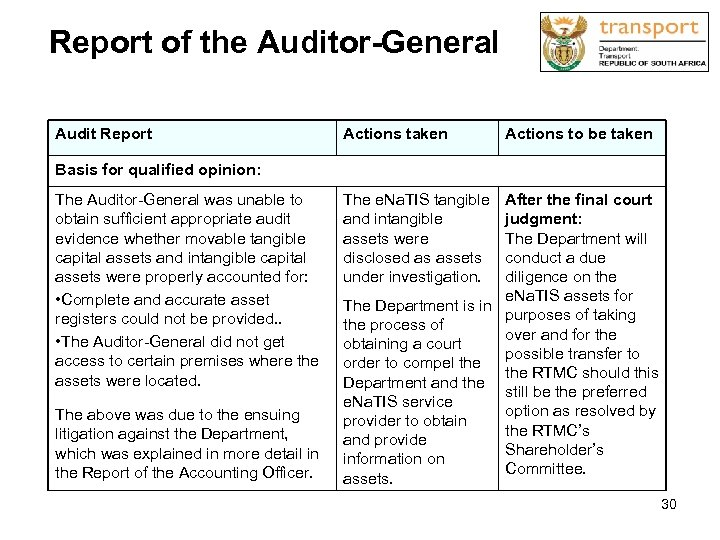 Report of the Auditor-General Audit Report Actions taken Actions to be taken Basis for