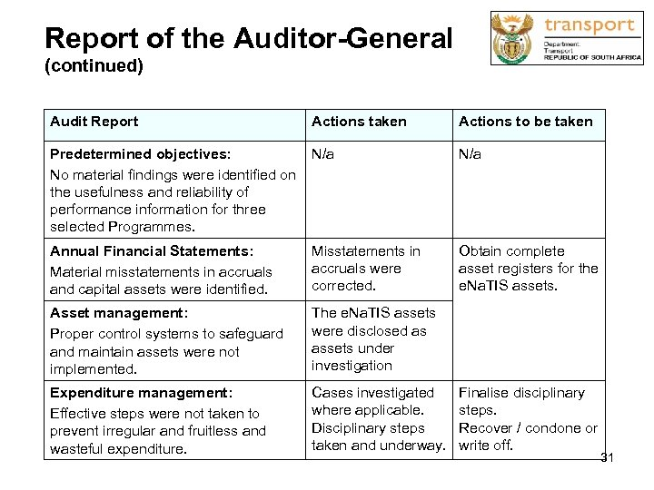 Report of the Auditor-General (continued) Audit Report Actions taken Actions to be taken Predetermined