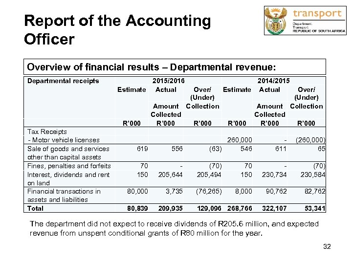 Report of the Accounting Officer Overview of financial results – Departmental revenue: Departmental receipts