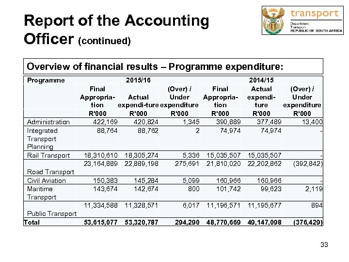 Report of the Accounting Officer (continued) Overview of financial results – Programme expenditure: Programme