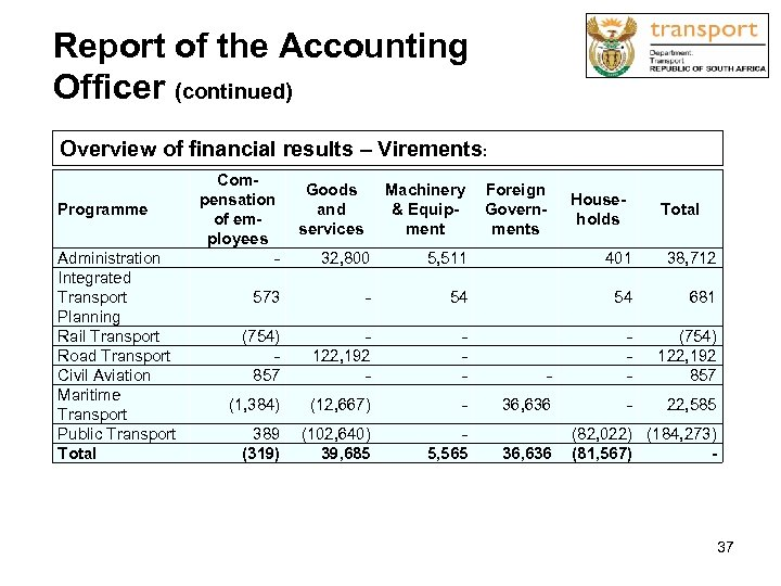 Report of the Accounting Officer (continued) Overview of financial results – Virements: Programme Administration