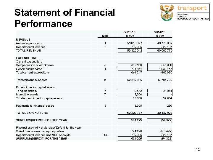 Statement of Financial Performance Note REVENUE Annual appropriation Departmental revenue TOTAL REVENUE 2015/16 R'000