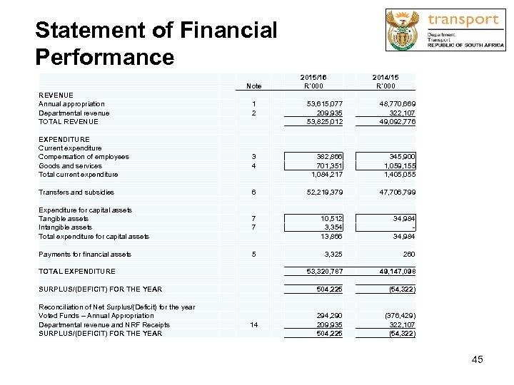 Statement of Financial Performance Note REVENUE Annual appropriation Departmental revenue TOTAL REVENUE 2015/16 R'000