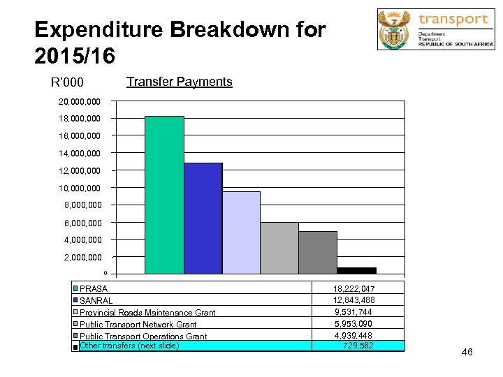 Expenditure Breakdown for 2015/16 Transfer Payments R' 000 20, 000 18, 000 16, 000
