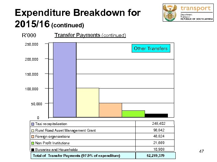 Expenditure Breakdown for 2015/16 (continued) Transfer Payments (continued) R' 000 250, 000 Other Transfers