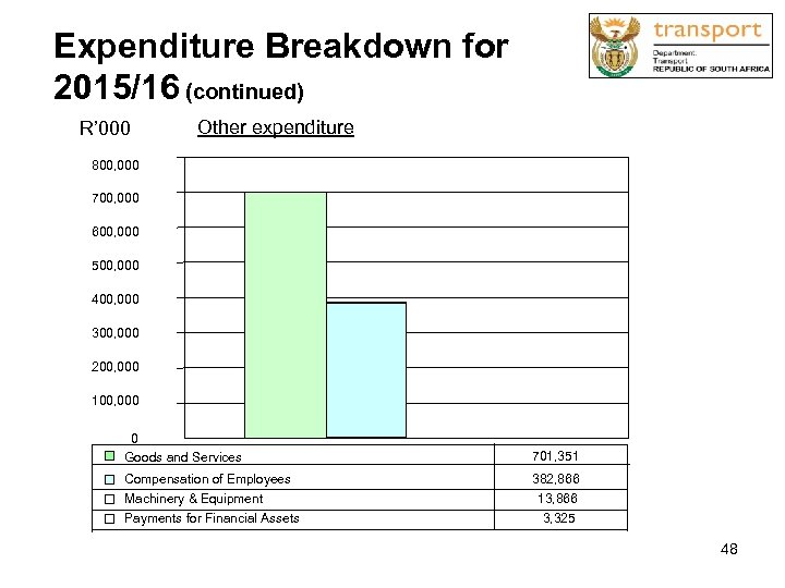 Expenditure Breakdown for 2015/16 (continued) R' 000 Other expenditure 800, 000 700, 000 600,