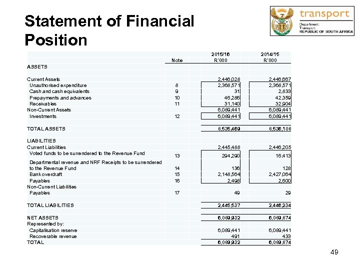 Statement of Financial Position Note 2015/16 R'000 2014/15 R'000 ASSETS Current Assets Unauthorised expenditure