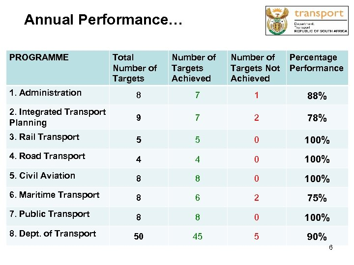 Annual Performance… PROGRAMME Total Number of Targets Achieved Number of Percentage Targets Not Performance