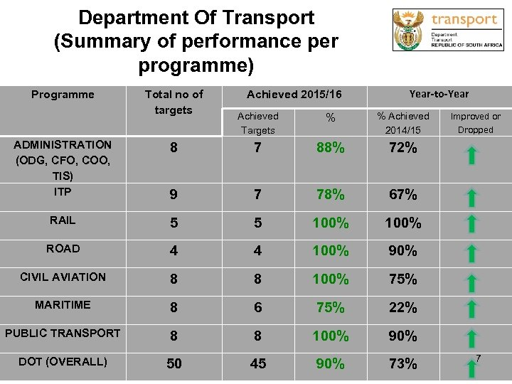 Department Of Transport (Summary of performance per programme) Programme Total no of targets Achieved