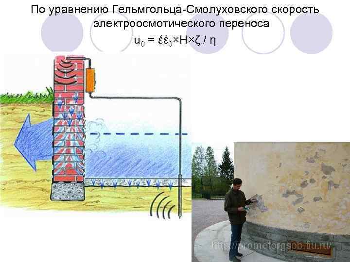 По уравнению Гельмгольца-Смолуховского скорость электроосмотического переноса u 0 = έέ 0×H×ζ / η