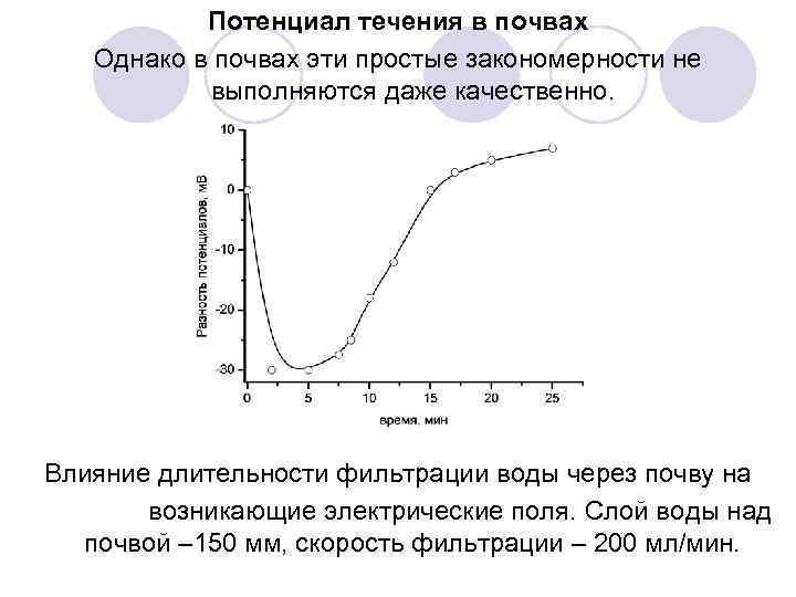 Потенциал течения в почвах Однако в почвах эти простые закономерности не выполняются даже качественно.