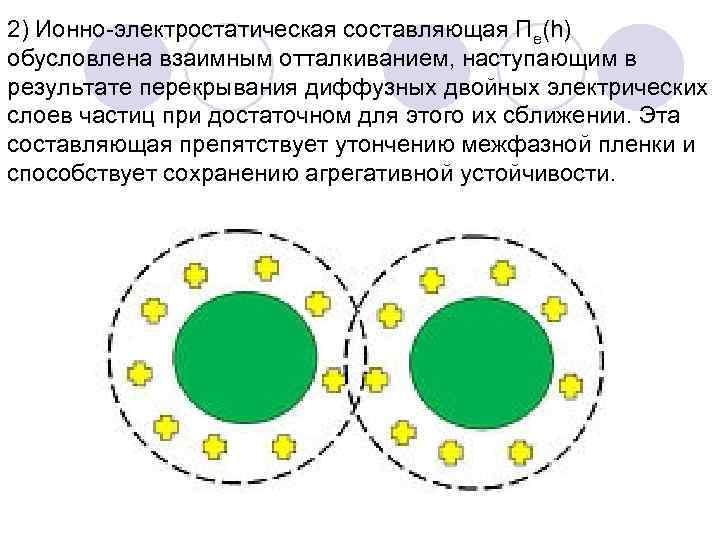 2) Ионно-электростатическая составляющая Πe(h) обусловлена взаимным отталкиванием, наступающим в результате перекрывания диффузных двойных электрических