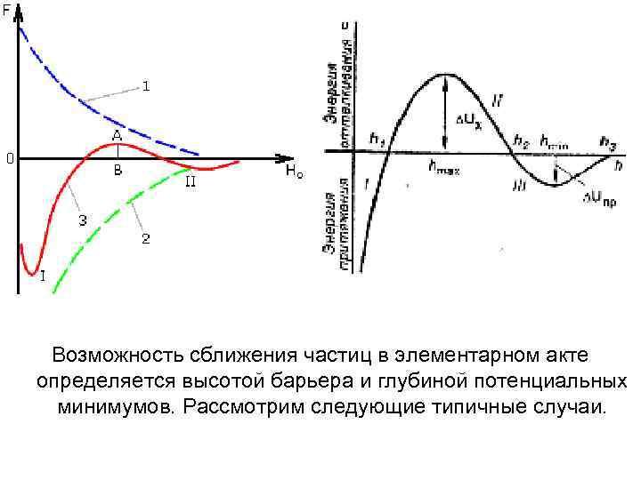 Возможность сближения частиц в элементарном акте определяется высотой барьера и глубиной потенциальных минимумов. Рассмотрим