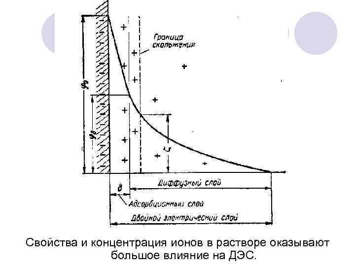 Свойства и концентрация ионов в растворе оказывают большое влияние на ДЭС.