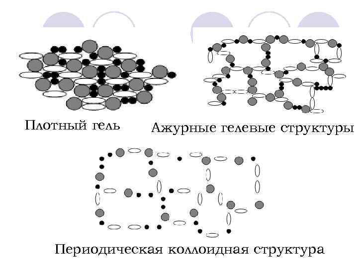 Плотный гель Ажурные гелевые структуры Периодическая коллоидная структура