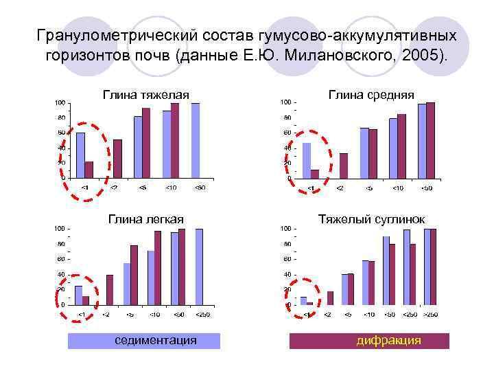 Гранулометрический состав гумусово-аккумулятивных горизонтов почв (данные Е. Ю. Милановского, 2005). Глина тяжелая Глина средняя