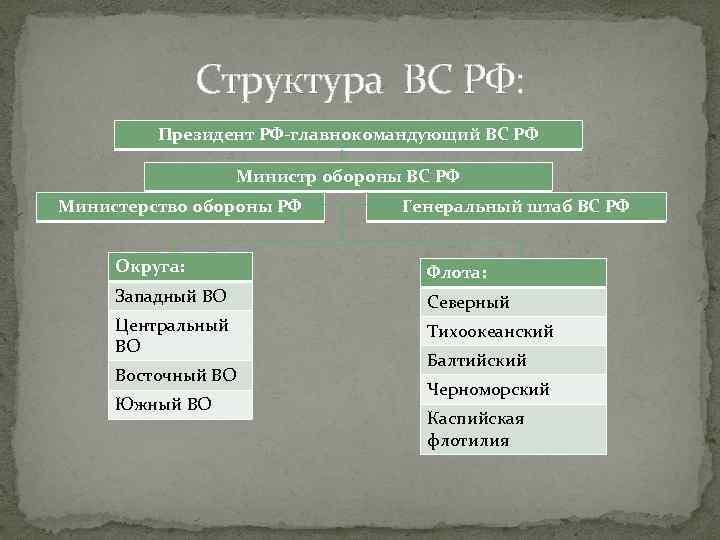 Структура ВС РФ: Президент РФ-главнокомандующий ВС РФ Министр обороны ВС РФ Министерство обороны РФ