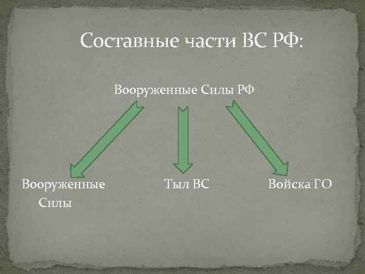 Составные части ВС РФ: Вооруженные Силы РФ Вооруженные Силы Тыл ВС Войска ГО