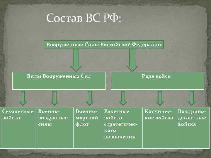 Состав ВС РФ: Вооруженные Силы Российской Федерации Виды Вооруженных Сил Сухопутные Военновойска воздушные силы