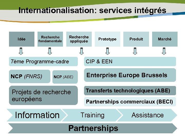 Internationalisation: services intégrés Idée Recherche fondamentale Recherche appliquée Prototype Produit Marché 7ème Programme-cadre CIP