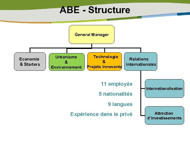 ABE - Structure General Manager Economie & Starters Technologie Urbanisme Relations & & Internationales