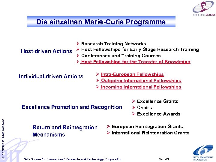 Die einzelnen Marie-Curie Programme Ø Research Training Networks Host-driven Actions Ø Host Fellowships for
