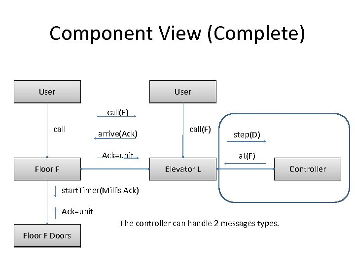 Component View (Complete) User call(F) call arrive(Ack) call(F) Ack=unit Floor F step(D) at(F) Elevator