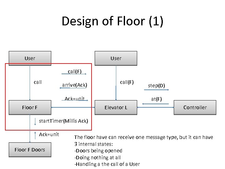 Design of Floor (1) User call(F) call arrive(Ack) call(F) Ack=unit Floor F step(D) at(F)