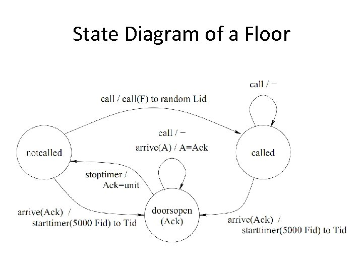 State Diagram of a Floor