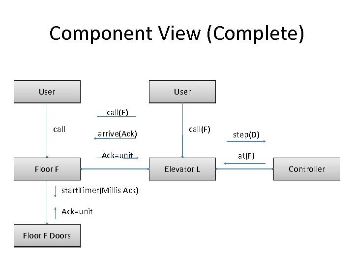 Component View (Complete) User call(F) call arrive(Ack) call(F) Ack=unit Floor F at(F) Elevator L