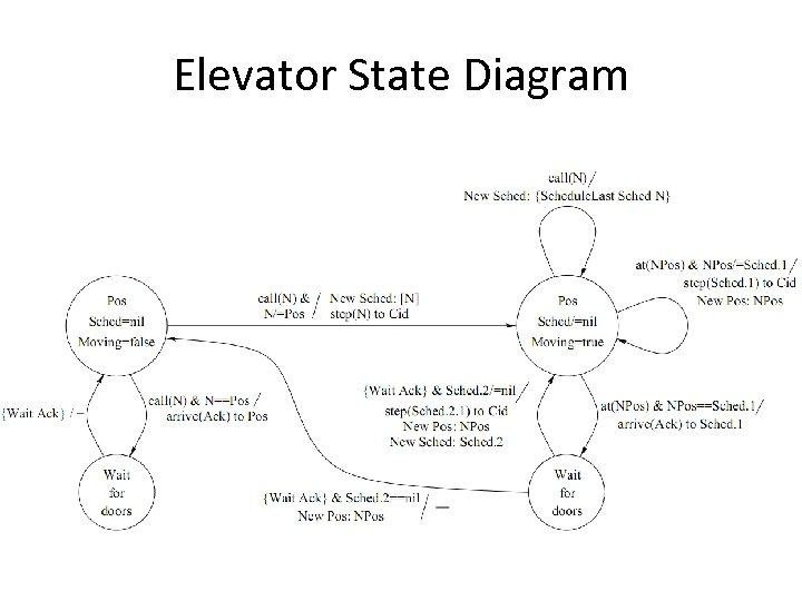 Elevator State Diagram