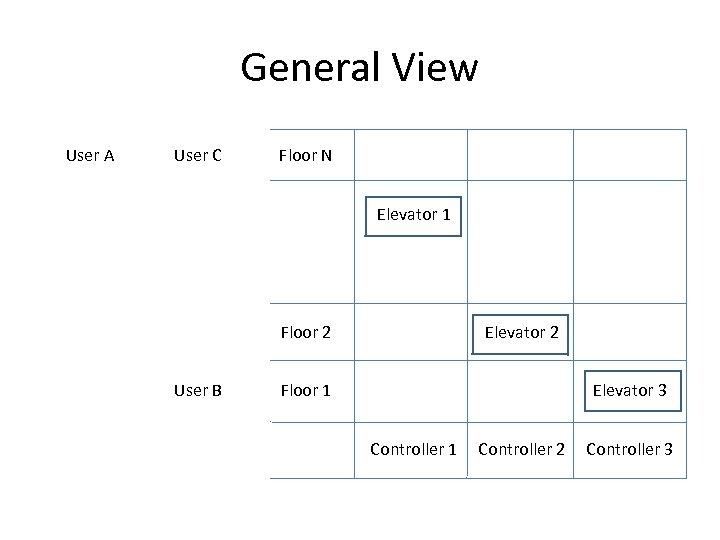 General View User A User C Floor N Elevator 1 Floor 2 User B