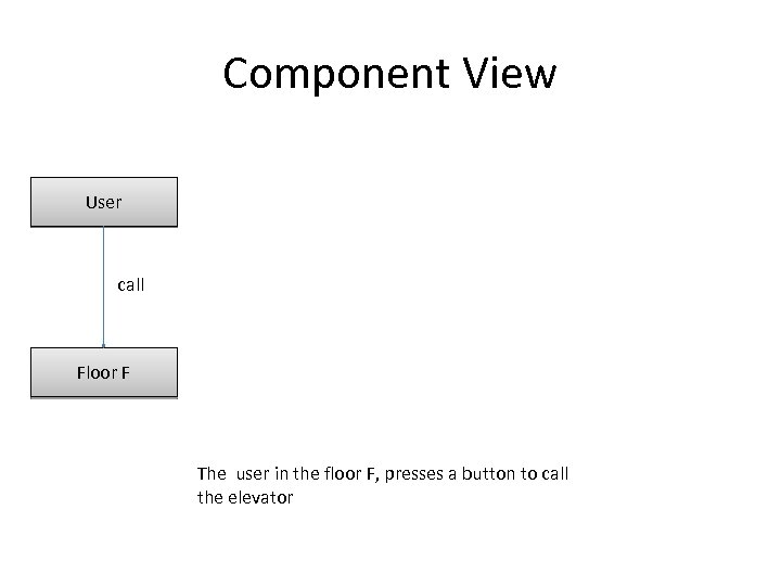 Component View User call Floor F The user in the floor F, presses a