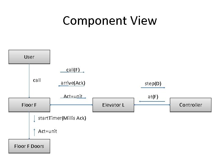 Component View User call(F) call arrive(Ack) step(D) Act=unit at(F) Floor F Elevator L start.