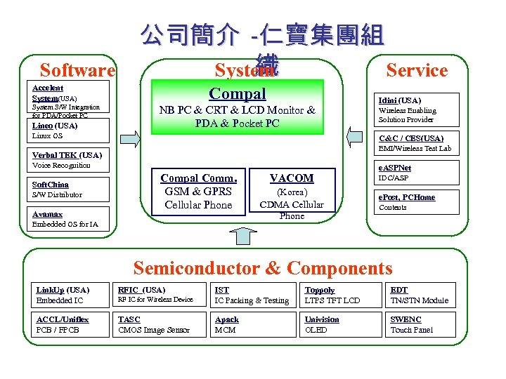 Software 公司簡介 -仁寶集團組 織 System Service Accelent System(USA) System S/W Integration for PDA/Pocket PC