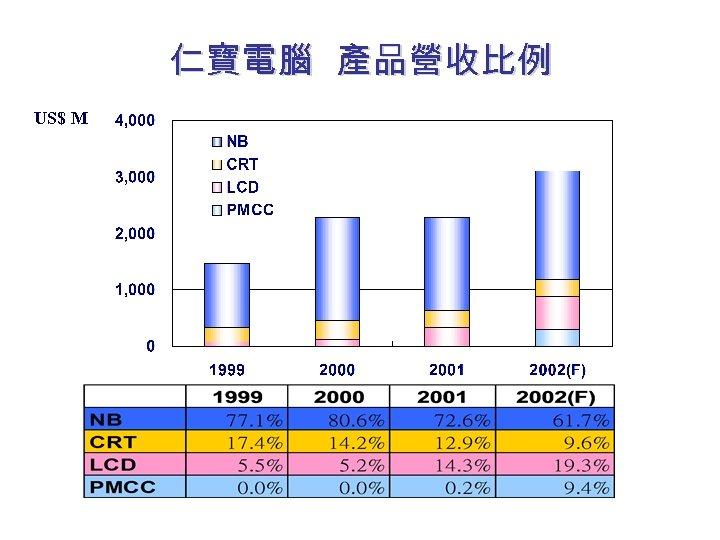 仁寶電腦 產品營收比例 US$ M