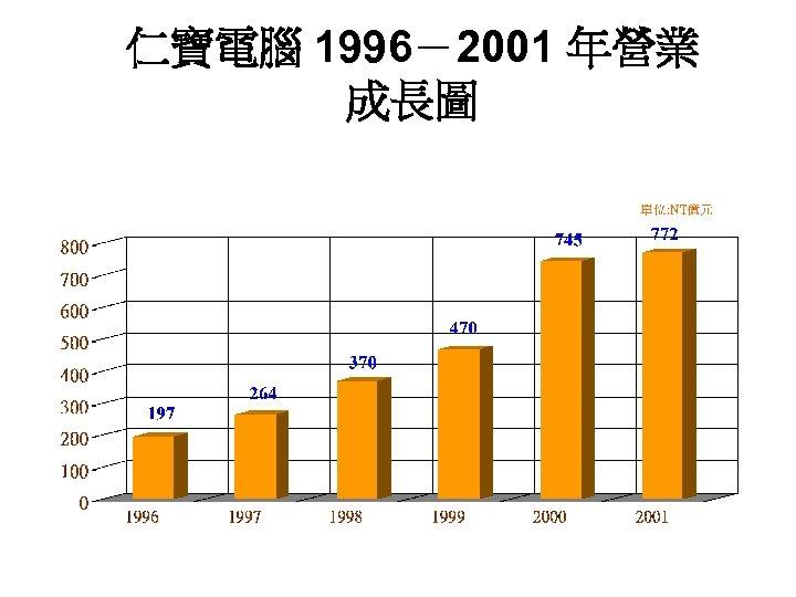 仁寶電腦 1996-2001 年營業 成長圖