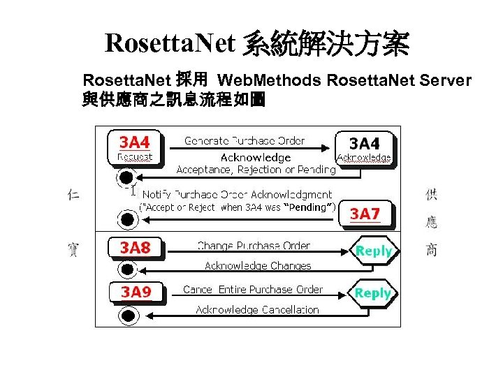 Rosetta. Net 系統解決方案 Rosetta. Net 採用 Web. Methods Rosetta. Net Server 與供應商之訊息流程如圖