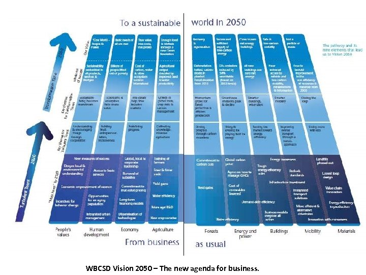 WBCSD Vision 2050 – The new agenda for business.