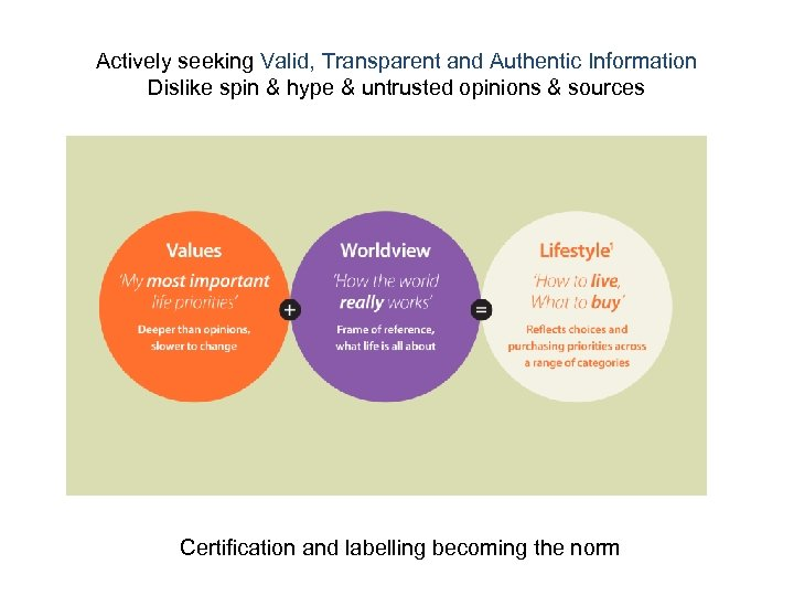 Actively seeking Valid, Transparent and Authentic Information Dislike spin & hype & untrusted opinions