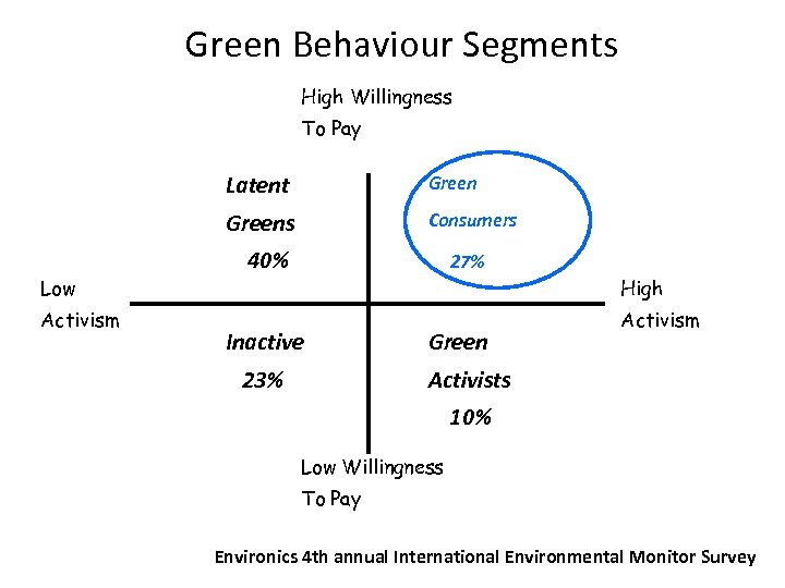 Green Behaviour Segments Xxx High Willingness To Pay Latent Greens Low Activism Green Consumers