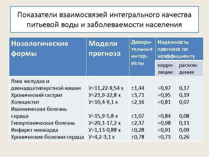 Показатели взаимосвязей интегрального качества питьевой воды и заболеваемости населения Нозологические формы Язва желудка и