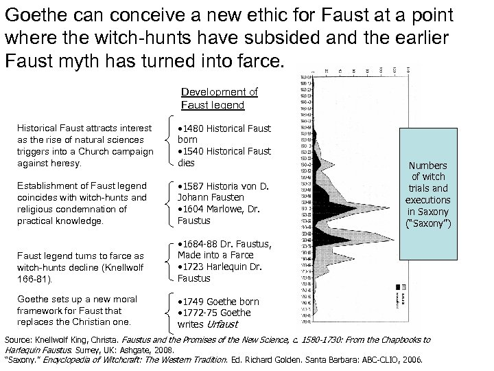 Goethe can conceive a new ethic for Faust at a point where the witch-hunts